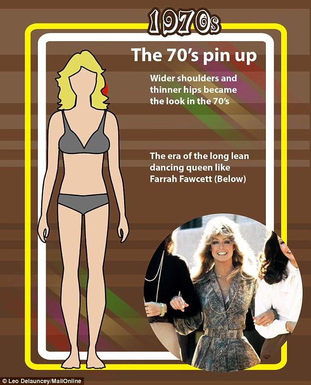 Как менялась женская мода за последние 100 лет?