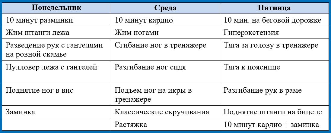Схема программы тренировок в тренажерном зале для мужчин