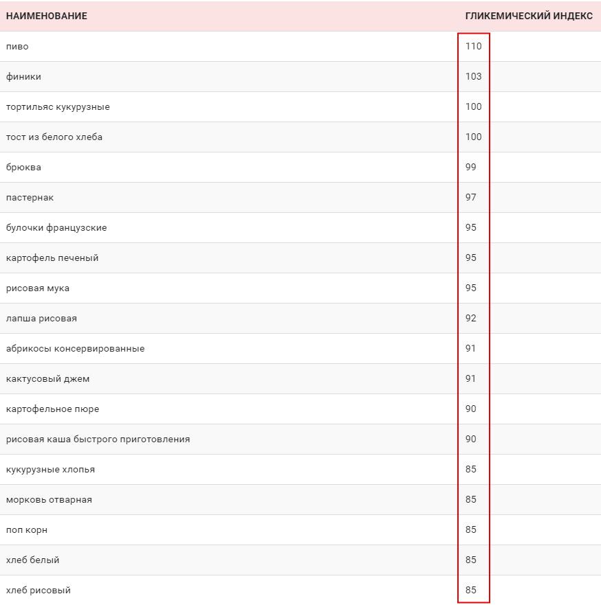 простые углеводы список продуктов таблица для похудения