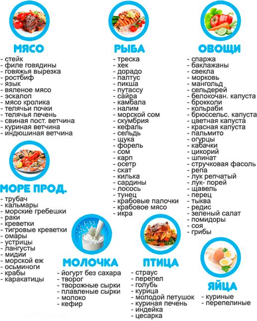 Диета Пьера Дюкана: меню на каждый день
