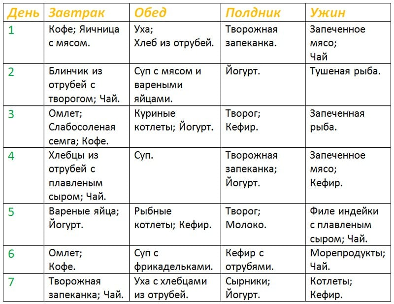 Диета Дюкана: меню на каждый день и таблица продуктов