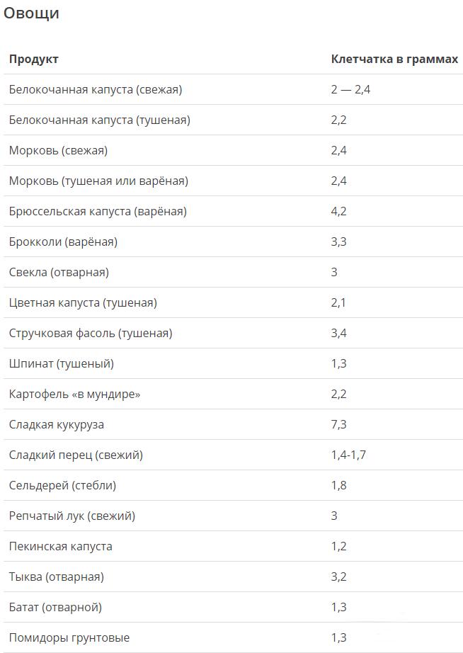 список продуктов на неделю для правильного питания