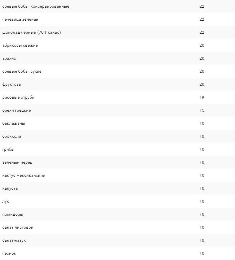 Чем вредны быстрые углеводы? Список продуктов в таблице