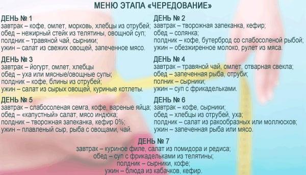 Кремлевская диета первом этапе