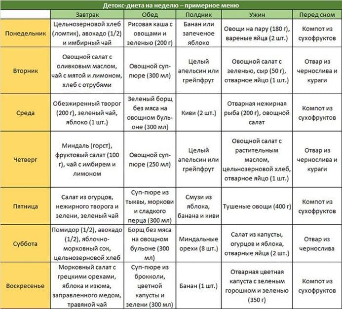 Детокс-программа в домашних условиях  меню на неделю cdf27702b5a